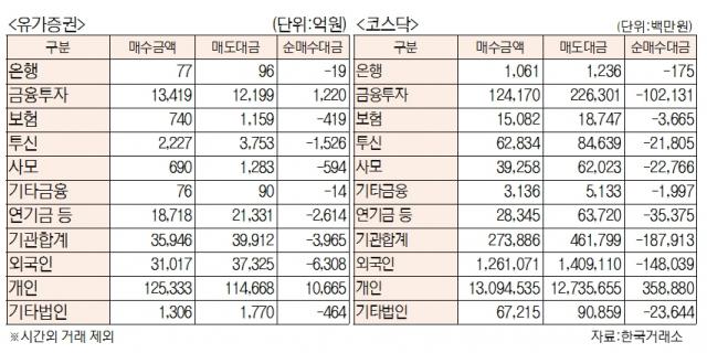 [표]유가증권·코스닥 투자주체별 매매동향( 1월 27일)