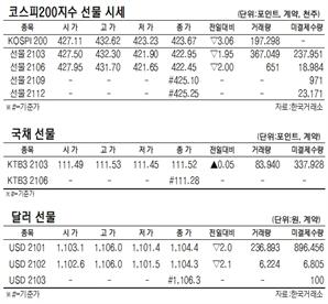 [표]코스피200지수·국채·달러 선물 시세(1월 27일)