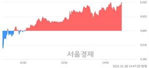 <유>국동, 전일 대비 7.15% 상승.. 일일회전율은 7.86% 기록