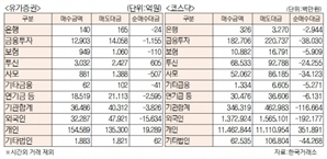 [표]유가증권·코스닥 투자주체별 매매동향[1월 28일]