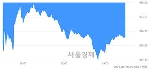 오후 3:00 현재 코스닥은 39:61으로 매수우위, 매수강세 업종은 운송업(1.93%↓)