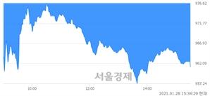 [마감 시황]  외국인과 기관의 동반 매도세.. 코스닥 961.23(▼24.69, -2.50%) 하락 마감