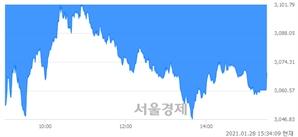 [마감 시황]  외국인과 기관의 동반 매도세.. 코스피 3069.05(▼53.51, -1.71%) 하락 마감