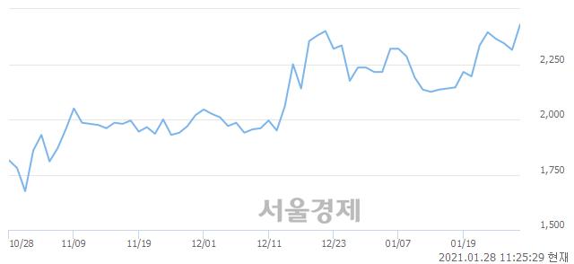 <유>성창기업지주, 전일 대비 7.13% 상승.. 일일회전율은 2.88% 기록