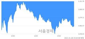 오후 3:20 현재 코스피는 33:67으로 매수우위, 매수강세 업종은 통신업(1.46%↓)