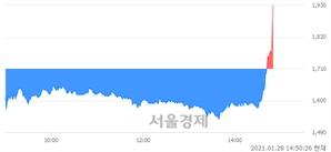 <코>에이디칩스, 전일 대비 10.23% 상승.. 일일회전율은 27.15% 기록