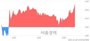 <코>와이오엠, 전일 대비 7.16% 상승.. 일일회전율은 5.09% 기록