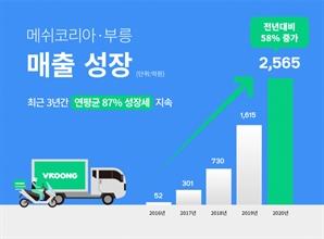 코로나19에 배달·물류 날았다…'부릉' 메쉬코리아, 지난해 매출 59%↑