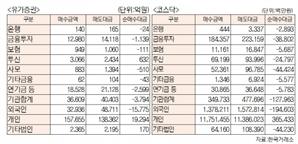 [표]유가증권·코스닥 투자주체별 매매동향[1월 28일-최종치]