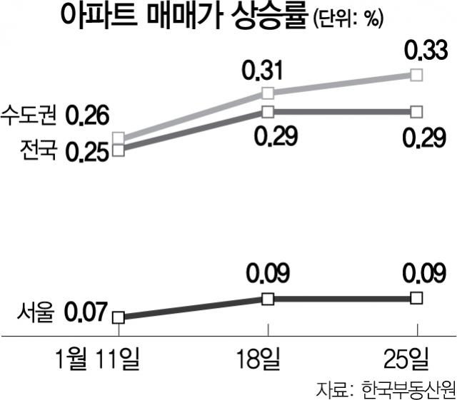 수원 영통 84㎡ 11억 실거래…수도권 집값 역대 최고로 올랐다