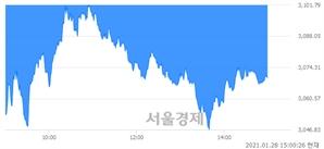 오후 3:00 현재 코스피는 35:65으로 매수우위, 매수강세 업종은 통신업(1.30%↓)