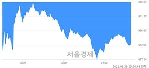 오후 3:20 현재 코스닥은 38:62으로 매수우위, 매수강세 업종은 운송업(1.53%↓)