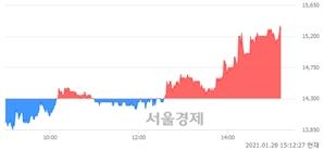 <코>지어소프트, 전일 대비 7.34% 상승.. 일일회전율은 6.35% 기록