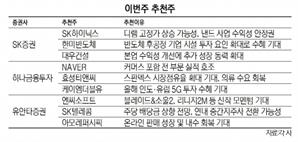 [이번주 추천주] 증시 조정 우려에도 반도체주 성장 기대