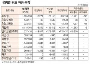 [표]유형별 펀드 자금 동향(1월 29일)