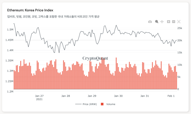 [노윤주의 비트레이더] 일론 머스크가 쏘아올린 비트코인…3,700만 원 선에서 가격 다지기
