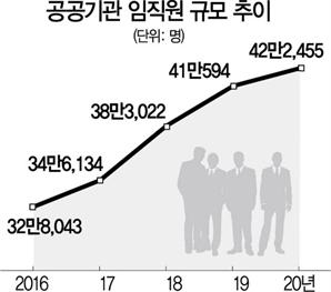 '묻지마 채용' 公기관, 文정부 4년 10만명 늘려