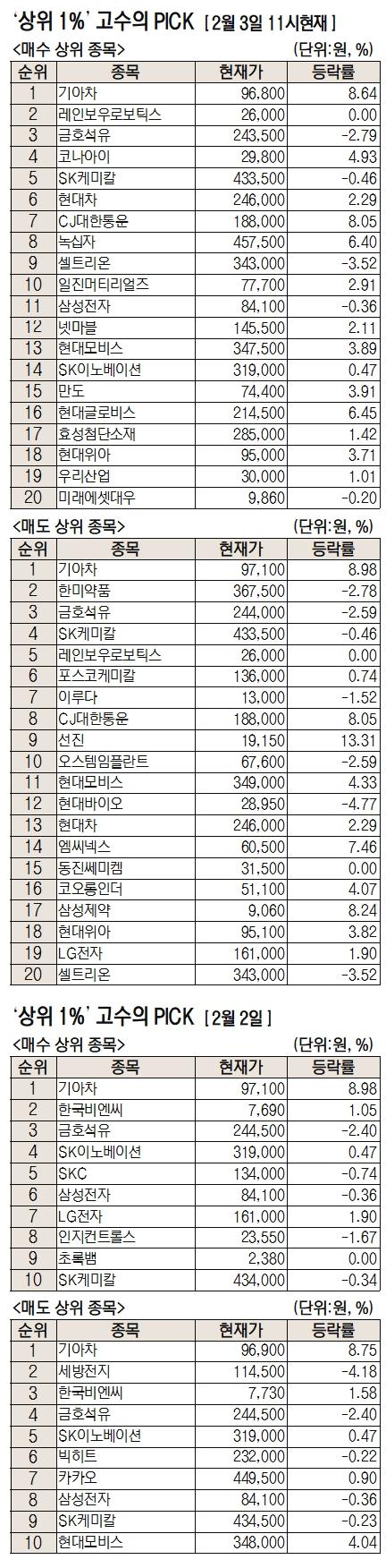 [주식 초고수는 지금] '애플 협력설' 기아차 가장 많이 사고 팔았다