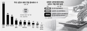 """""""해외법인 '내부회계관리제' 준비 안됐다""""…기업 우려에도 금융위 """"예정대로"""""""