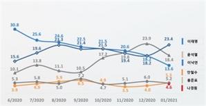 이재명 지지율 27% 선두…한 자릿수 내려앉은 윤석열