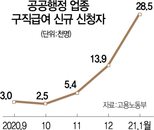 공공알바→실업급여 갈아타기 2만8,500명...11년만에 최대 증가