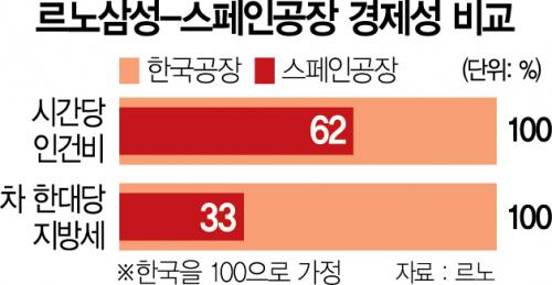 '韓공장 경쟁력 갖춰라' …르노그룹 '철수 경고장'