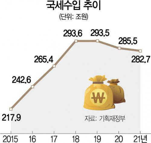 양도세 47%↑·종부세 35%↑...'실패한 부동산 정책이 세수 방어'
