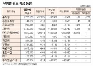 [표]유형별 펀드 자금 동향(2월 9일)