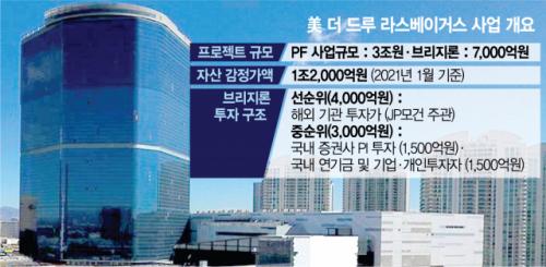 [단독/시그널] 국내 기관 '전액손실' 美 더드루 호텔, 헐값에 현지 부호(富豪) 손에