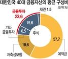 """대한민국 40대 """"월급만으론 부족""""…44% '금융투자' 늘렸다"""