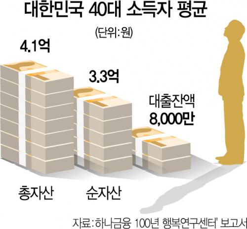 대한민국 40대 '월급만으론 부족'…44% '금융투자' 늘렸다
