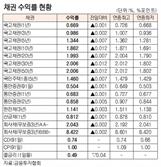 [표]채권 수익률 현황(2월 17일)