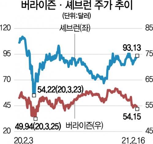 '투자의 귀재' 버핏의 '비밀 종목'은 버라이즌·셰브런