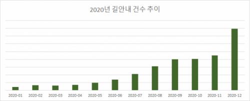배달 급증에 배달앱 속 티맵 사용량 1,794% 껑충