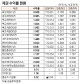 [표]채권 수익률 현황(2월 18일)
