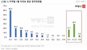 경기·인천·강원서 연초부터 역대급 청약열기