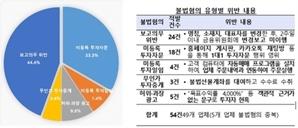 '주식 리딩방' 유사투자자문업체 점검 결과 49곳 불법 혐의