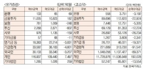 [표]유가증권 코스닥 투자주체별 매매동향(2월 22일-최종치)