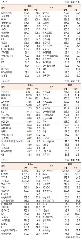 [표]유가증권 기관·외국인·개인 순매수·도 상위종목(2월 22일-최종치)