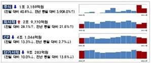 1월 회사채 발행 13.5조... 전월 대비 28.1% 증가