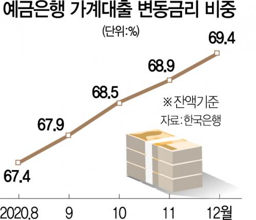 금리 뛰는데 가계대출 70%가 '변동금리'…'빚투·영끌족' 부담 커진다