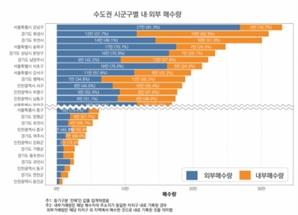 수도권 부동산 시장 '큰 손'은 강남구민…9년간 33만건 샀다