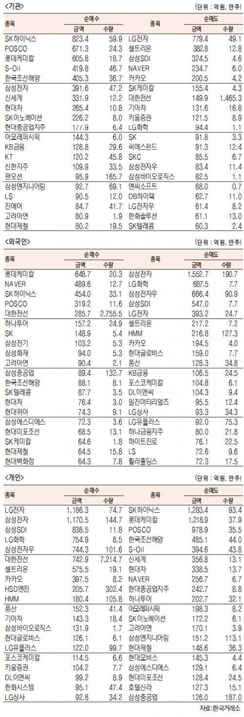 [표]유가증권 기관·외국인·개인 순매수·도 상위종목(2월 23일-최종치)