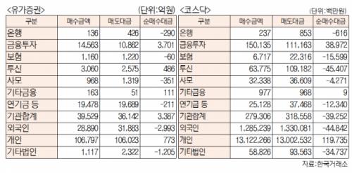 [표]유가증권 코스닥 투자주체별 매매동향(2월 23일-최종치)