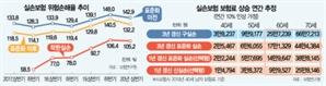 """""""100%나 오른다고?""""…실손보험료 '갱신 폭탄' 속출"""