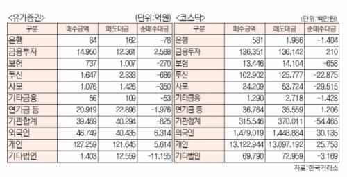[표]유가증권 코스닥 투자주체별 매매동향(2월 24일-최종치)