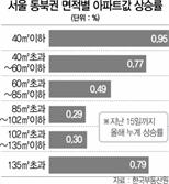 """2030 """"작아도 사자""""…서울 외곽 소형 아파트값도 '껑충'"""