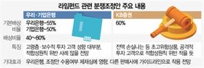 """""""라임 판매 우리·企銀, 65~78% 배상하라"""""""