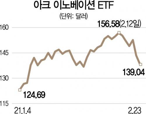 美 금리상승에...'황금 손' 캐시 우드의 ETF도 고전