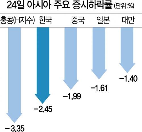 금리·밸류에이션 부담에 외인 매도까지…'변동성 확대 국면'